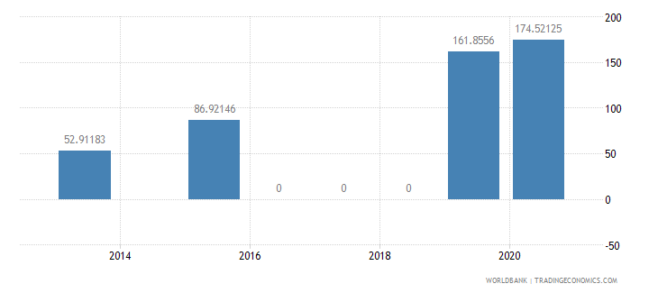 ecuador present value of external debt percent of exports of goods services and income wb data
