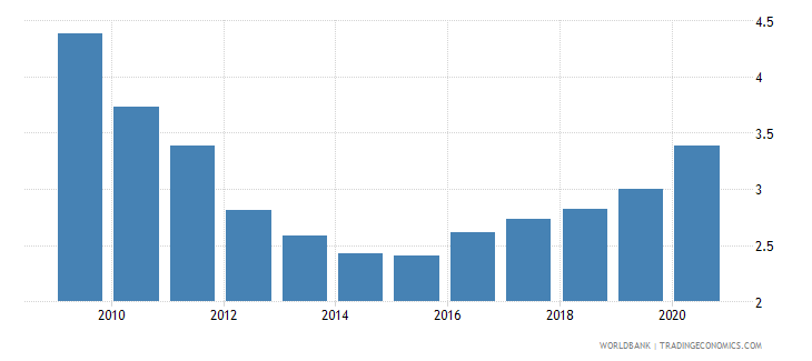 ecuador remittance inflows to gdp percent wb data
