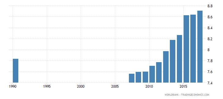 ecuador uis mean years of schooling of the population age 25 female wb data