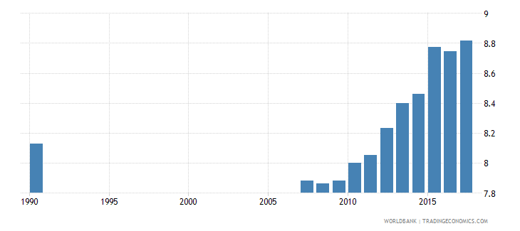 ecuador uis mean years of schooling of the population age 25 male wb data
