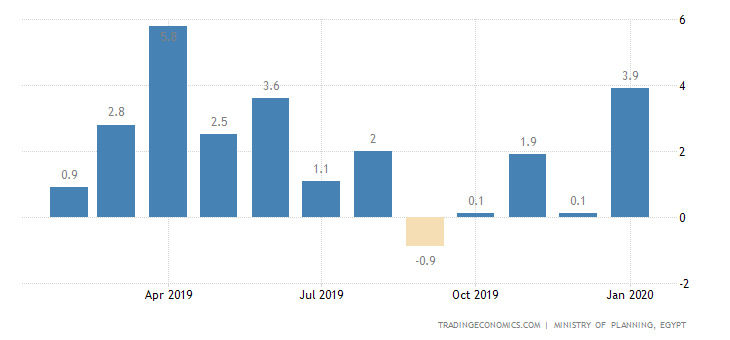 Egypt Industrial Production