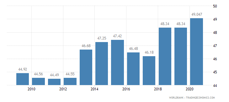 el salvador employees services male percent of male employment wb data