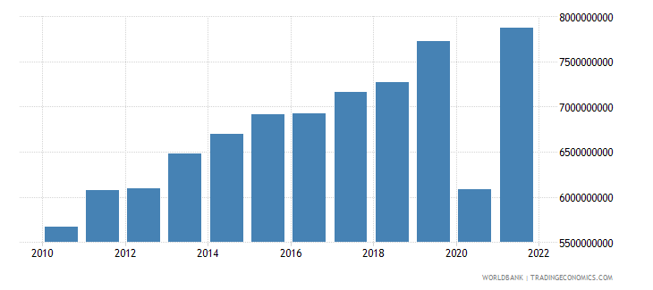 el salvador exports of goods and services constant 2000 us dollar wb data