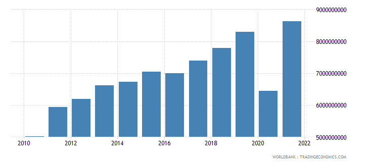el salvador exports of goods services and income bop us dollar wb data