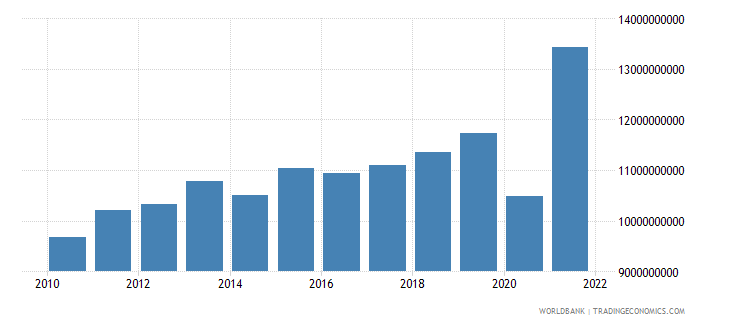 el salvador imports of goods and services constant 2000 us dollar wb data