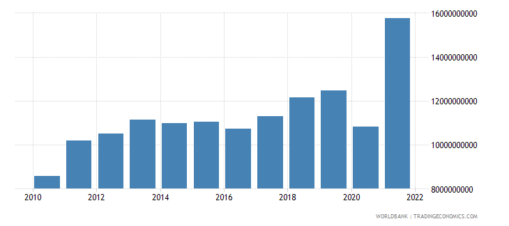 el salvador imports of goods and services us dollar wb data