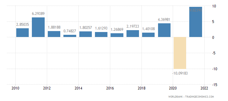 el salvador industry value added annual percent growth wb data