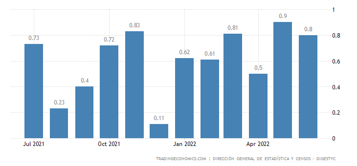 El Salvador Inflation Rate MoM