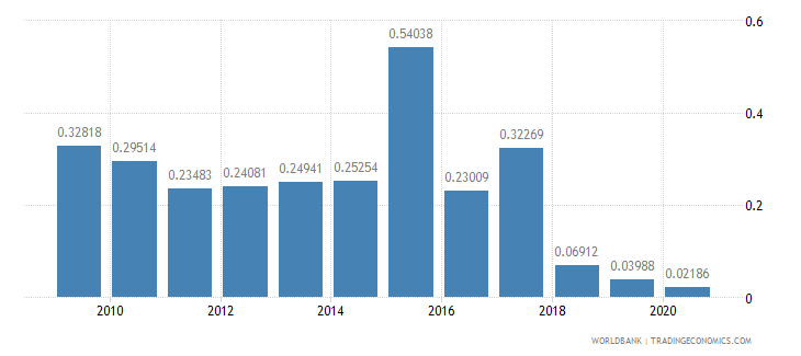 el salvador merchandise exports by the reporting economy residual percent of total merchandise exports wb data