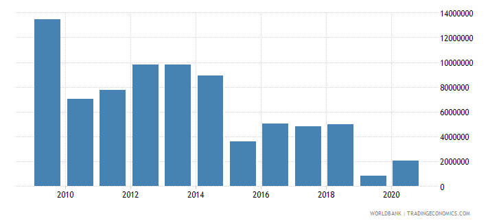 el salvador net bilateral aid flows from dac donors luxembourg us dollar wb data