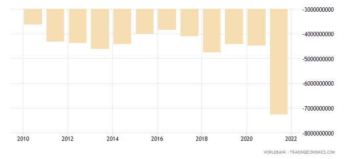 el salvador net trade in goods and services bop us dollar wb data