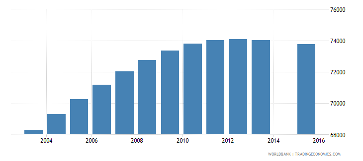 el salvador population age 13 female wb data