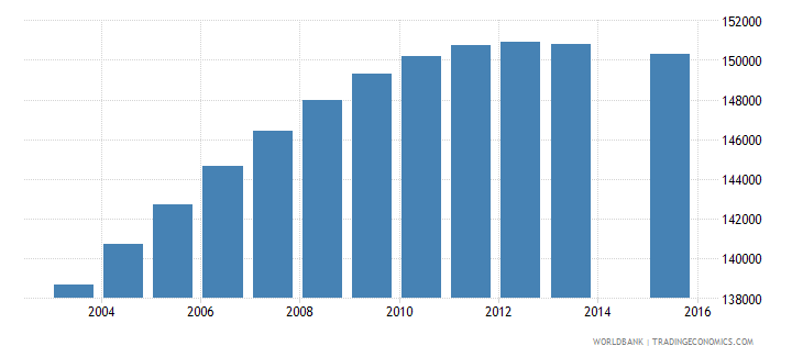 el salvador population age 13 total wb data