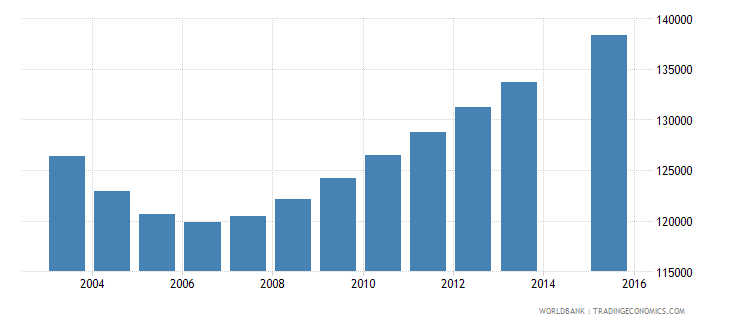 el salvador population age 21 total wb data