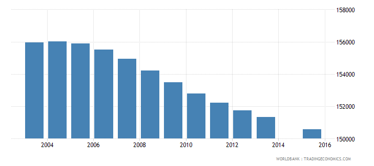 el salvador population age 5 total wb data