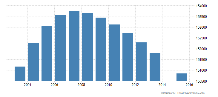 el salvador population age 8 total wb data