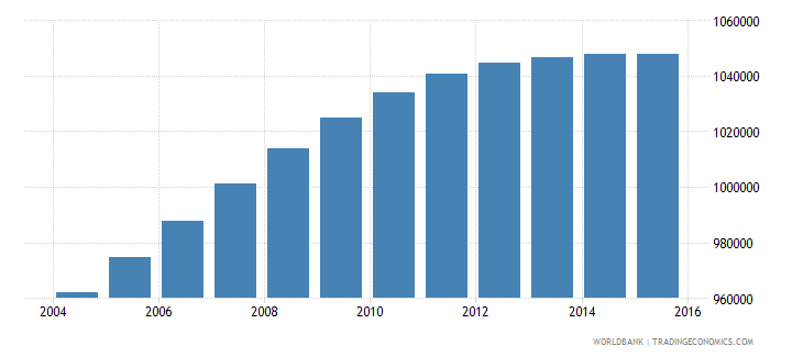 el salvador population ages 11 17 total wb data