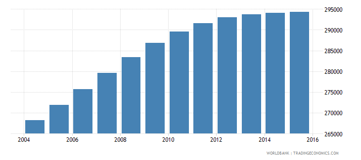 el salvador population ages 13 16 female wb data