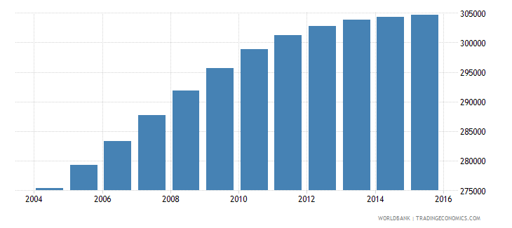el salvador population ages 13 16 male wb data