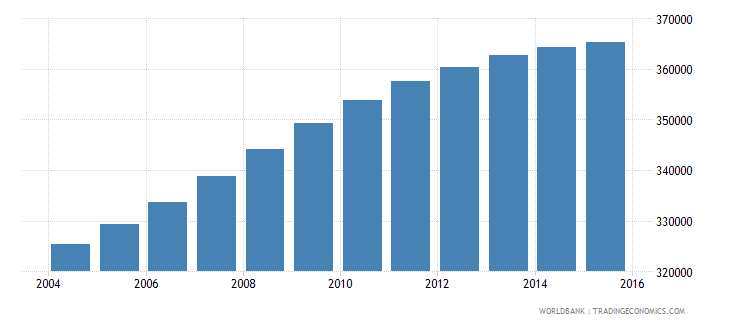 el salvador population ages 14 18 female wb data