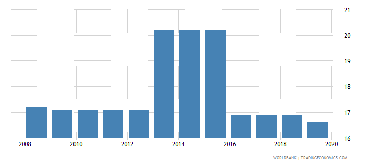 el salvador profit tax percent of commercial profits wb data