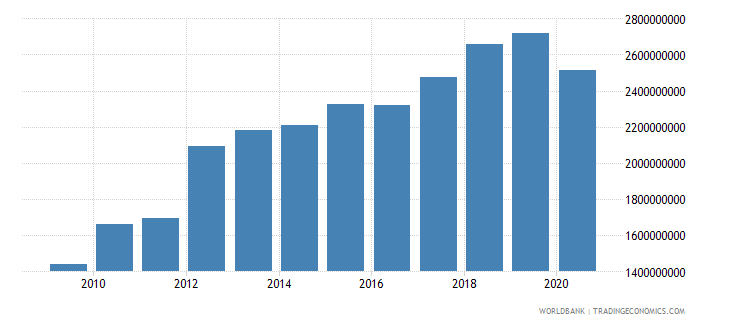 el salvador taxes on goods and services current lcu wb data