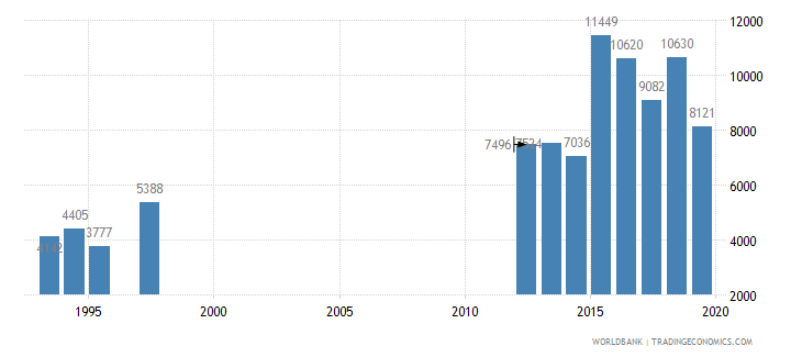 el salvador trademark applications total wb data