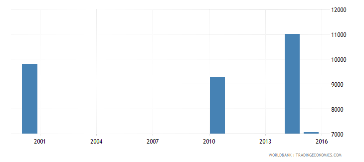 equatorial guinea adult illiterate population 15 years male number wb data