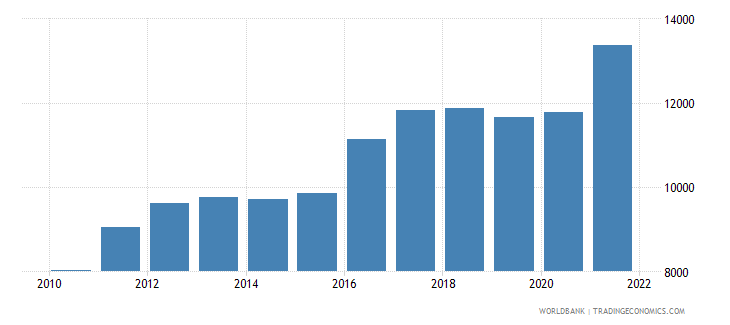 equatorial guinea age population age 16 male interpolated wb data