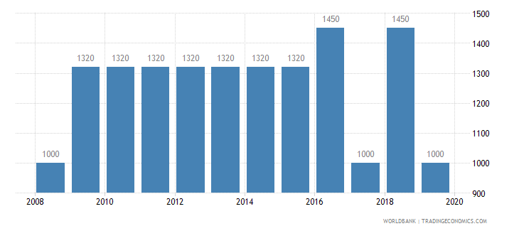 equatorial guinea armed forces personnel total wb data