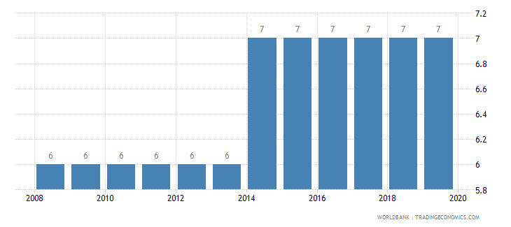 equatorial guinea business extent of disclosure index 0 less disclosure to 10 more disclosure wb data