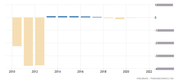 equatorial guinea changes in inventories constant lcu wb data
