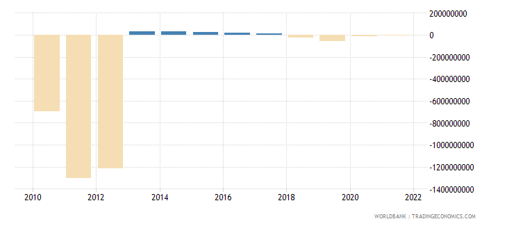 equatorial guinea changes in inventories us dollar wb data