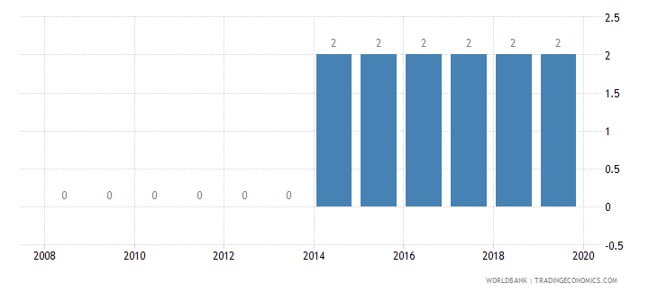 equatorial guinea credit depth of information index 0 low to 6 high wb data