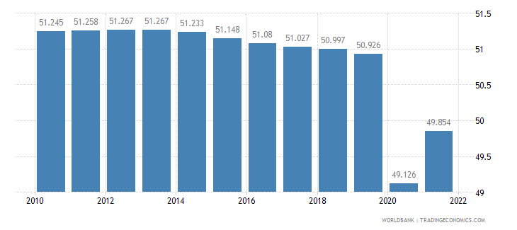 equatorial guinea employment to population ratio 15 plus  total percent wb data