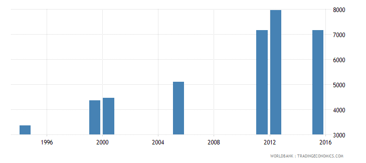 equatorial guinea enrolment in grade 2 of lower secondary general education both sexes number wb data