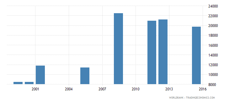 equatorial guinea enrolment in pre primary education female number wb data