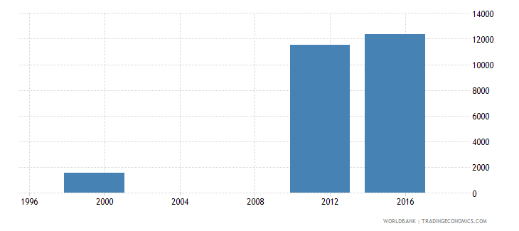 equatorial guinea enrolment in pre primary education private institutions female number wb data