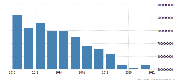 equatorial guinea exports of goods and services constant 2000 us dollar wb data