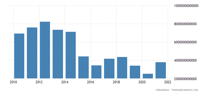 equatorial guinea exports of goods and services current lcu wb data