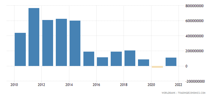 equatorial guinea external balance on goods and services us dollar wb data