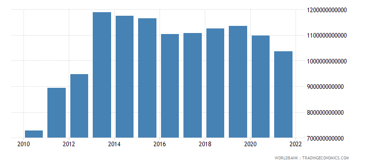 equatorial guinea general government final consumption expenditure constant lcu wb data