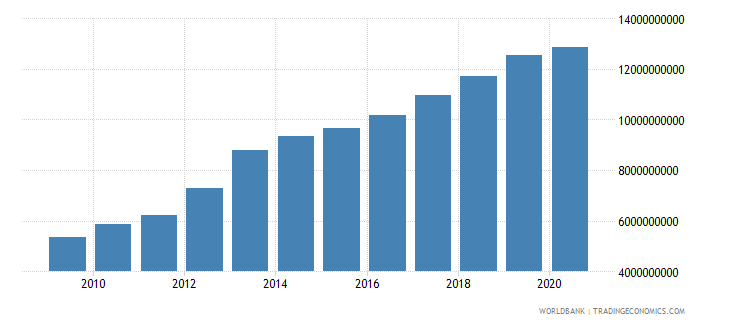 equatorial guinea household final consumption expenditure ppp us dollar wb data