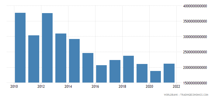 equatorial guinea imports of goods and services constant lcu wb data