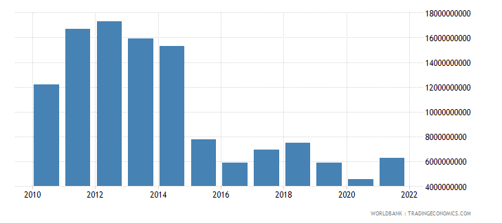 equatorial guinea industry value added us dollar wb data