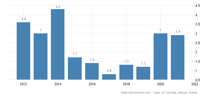 Equatorial Guinea Inflation Rate