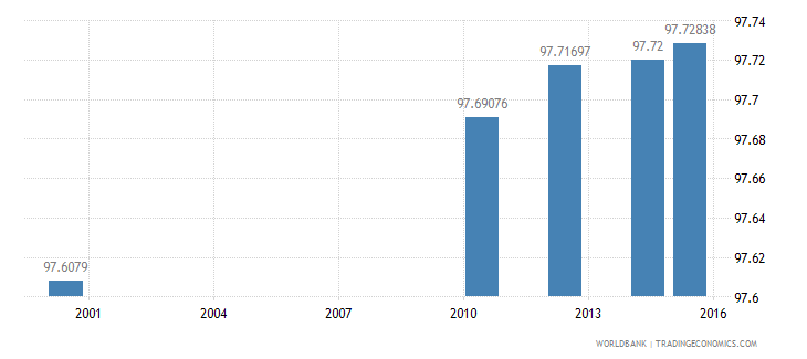 equatorial guinea literacy rate youth male percent of males ages 15 24 wb data