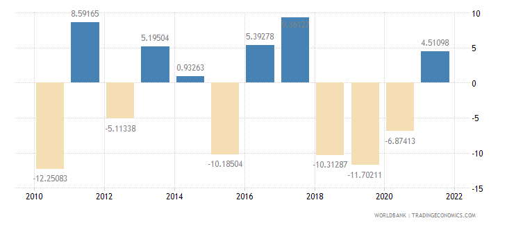 equatorial guinea manufacturing value added annual percent growth wb data