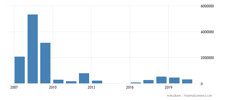 equatorial guinea net bilateral aid flows from dac donors european commission us dollar wb data