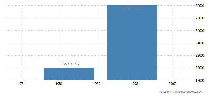 equatorial guinea net bilateral aid flows from dac donors finland us dollar wb data